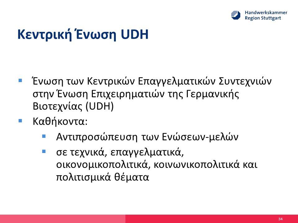 Κεντρική Ένωση UDH  Ένωση των Κεντρικών Επαγγελματικών Συντεχνιών στην Ένωση Επιχειρηματιών της Γερμανικής Βιοτεχνίας (UDH)  Καθήκοντα:  Αντιπροσώπευση των Ενώσεων-μελών  σε τεχνικά, επαγγελματικά, οικονομικοπολιτικά, κοινωνικοπολιτικά και πολιτισμικά θέματα 34