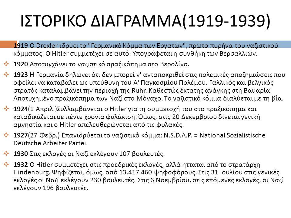 ΙΣΤΟΡΙΚΟ ΔΙΑΓΡΑΜΜΑ(1919-1939)  1919 O Drexler ιδρύει το