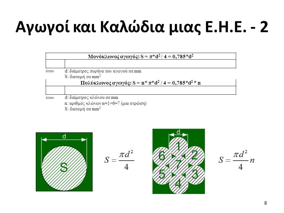 Ανεξάρτητα Κυκλώματα Ε.Η.Ε μιας Κατοικίας - 3 Κύκλωμα παροχής υποπίνακα λεβητοστασίου.