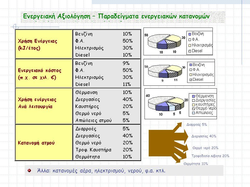 Ανάγκη για αποθήκευση ενέργειας Ενεργειακή Αξιολόγηση – Παραδείγματα ενεργειακών κατανομών Άλλα: κατανομές αέρα, ηλεκτρισμού, νερού, φ.α.