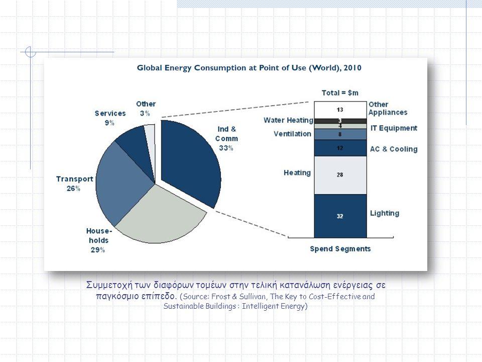 Συμμετοχή των διαφόρων τομέων στην τελική κατανάλωση ενέργειας σε παγκόσμιο επίπεδο.