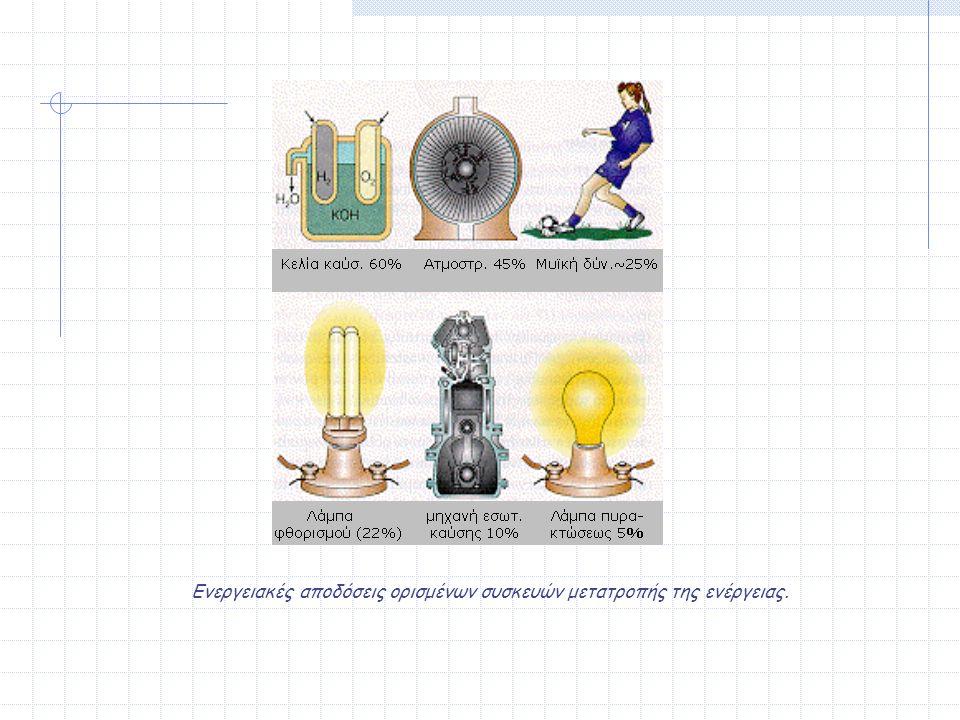 Ενεργειακές αποδόσεις ορισμένων συσκευών μετατροπής της ενέργειας.