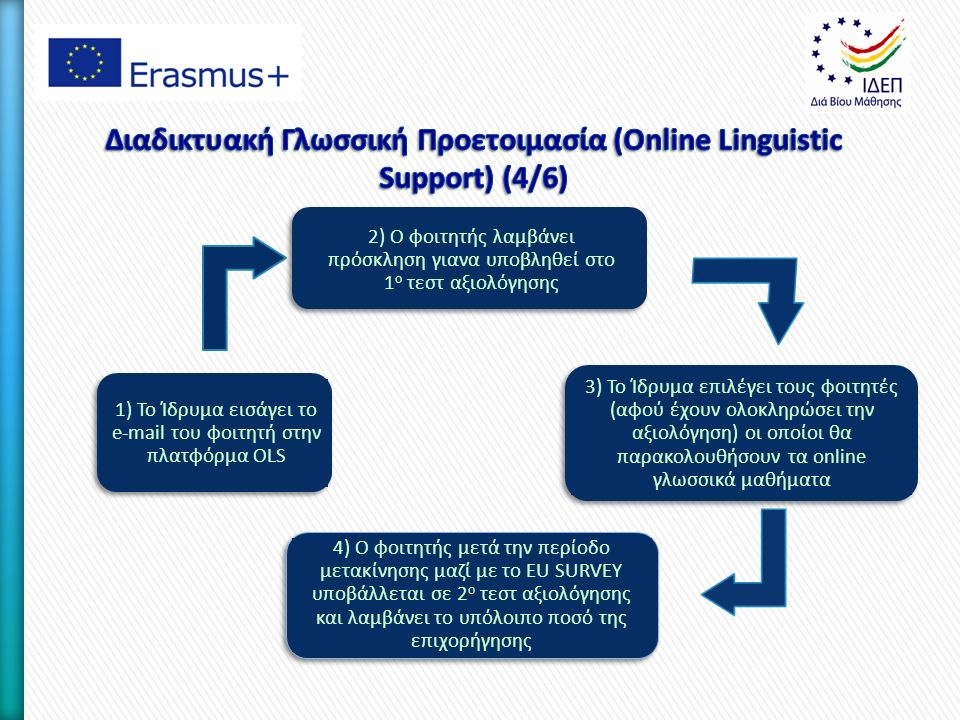 1) To Ίδρυμα εισάγει το e-mail του φοιτητή στην πλατφόρμα OLS 2) Ο φοιτητής λαμβάνει πρόσκληση γιανα υποβληθεί στο 1 ο τεστ αξιολόγησης 3) Το Ίδρυμα επιλέγει τους φοιτητές (αφού έχουν ολοκληρώσει την αξιολόγηση) οι οποίοι θα παρακολουθήσουν τα online γλωσσικά μαθήματα 4) Ο φοιτητής μετά την περίοδο μετακίνησης μαζί με το EU SURVEY υποβάλλεται σε 2 ο τεστ αξιολόγησης και λαμβάνει το υπόλοιπο ποσό της επιχορήγησης