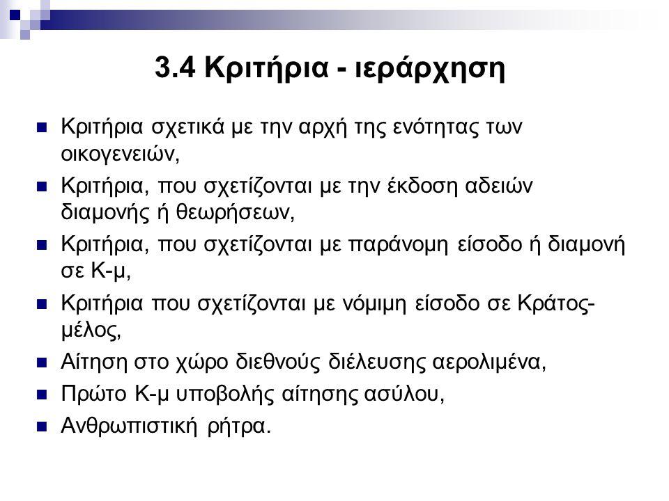 3.5.Το σύστημα Eurodac Με τον Καν.