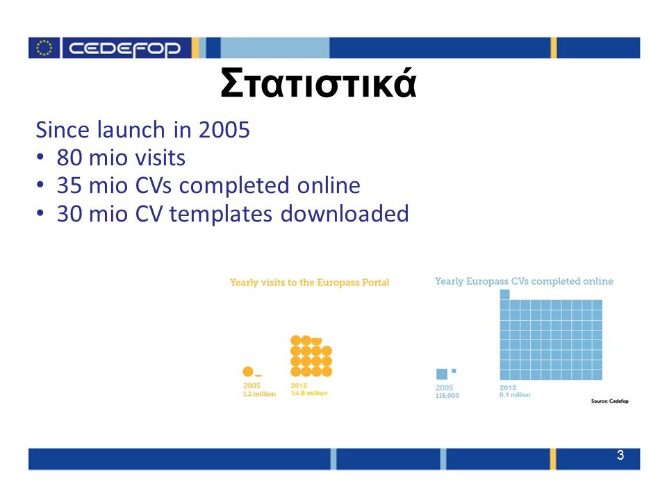 3 Στατιστικά Since launch in 2005 80 mio visits 35 mio CVs completed online 30 mio CV templates downloaded
