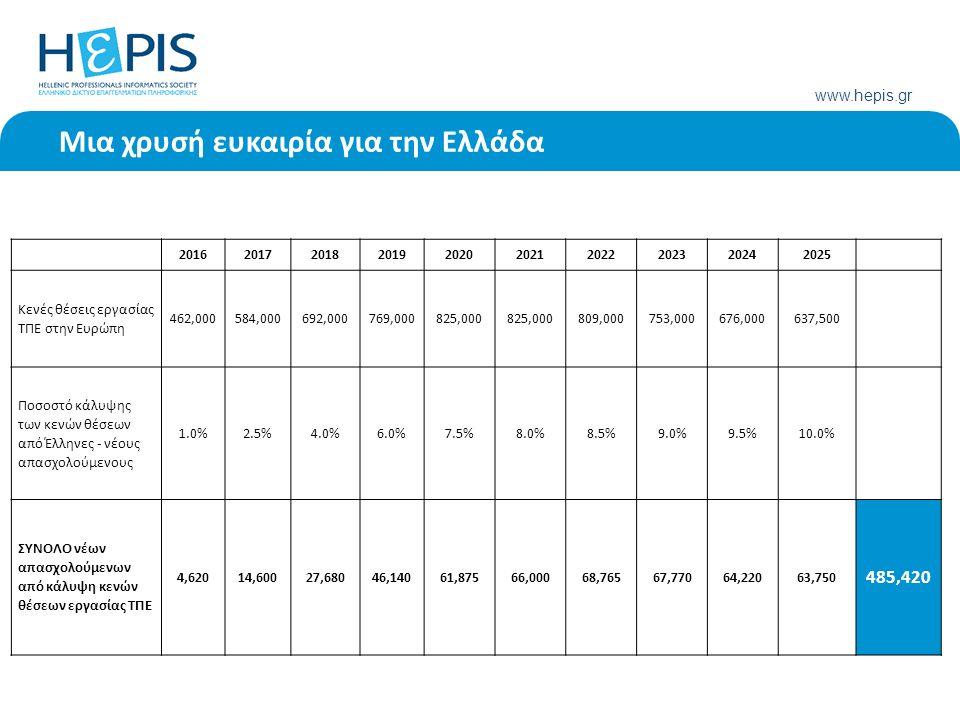 www.hepis.gr Μια χρυσή ευκαιρία για την Ελλάδα 2016201720182019202020212022202320242025 Κενές θέσεις εργασίας ΤΠΕ στην Ευρώπη 462,000584,000692,000769,000825,000 809,000753,000676,000637,500 Ποσοστό κάλυψης των κενών θέσεων από Έλληνες - νέους απασχολούμενους 1.0%2.5%4.0%6.0%7.5%8.0%8.5%9.0%9.5%10.0% ΣΥΝΟΛΟ νέων απασχολούμενων από κάλυψη κενών θέσεων εργασίας ΤΠΕ 4,62014,60027,68046,14061,87566,00068,76567,77064,22063,750 485,420