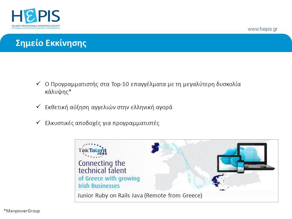 www.hepis.gr Σημείο Εκκίνησης O Προγραμματιστής στα Top-10 επαγγέλματα με τη μεγαλύτερη δυσκολία κάλυψης* Εκθετική αύξηση αγγελιών στην ελληνική αγορά Eλκυστικές αποδοχές για προγραμματιστές *ManpowerGroup Junior Ruby on Rails Java (Remote from Greece)