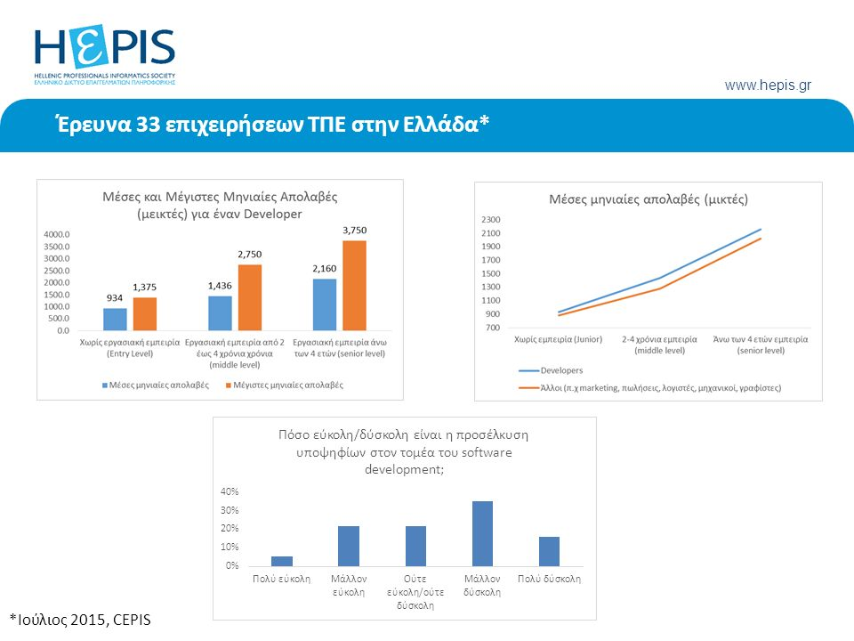 www.hepis.gr Έρευνα 33 επιχειρήσεων ΤΠΕ στην Ελλάδα* *Ιούλιος 2015, CEPIS