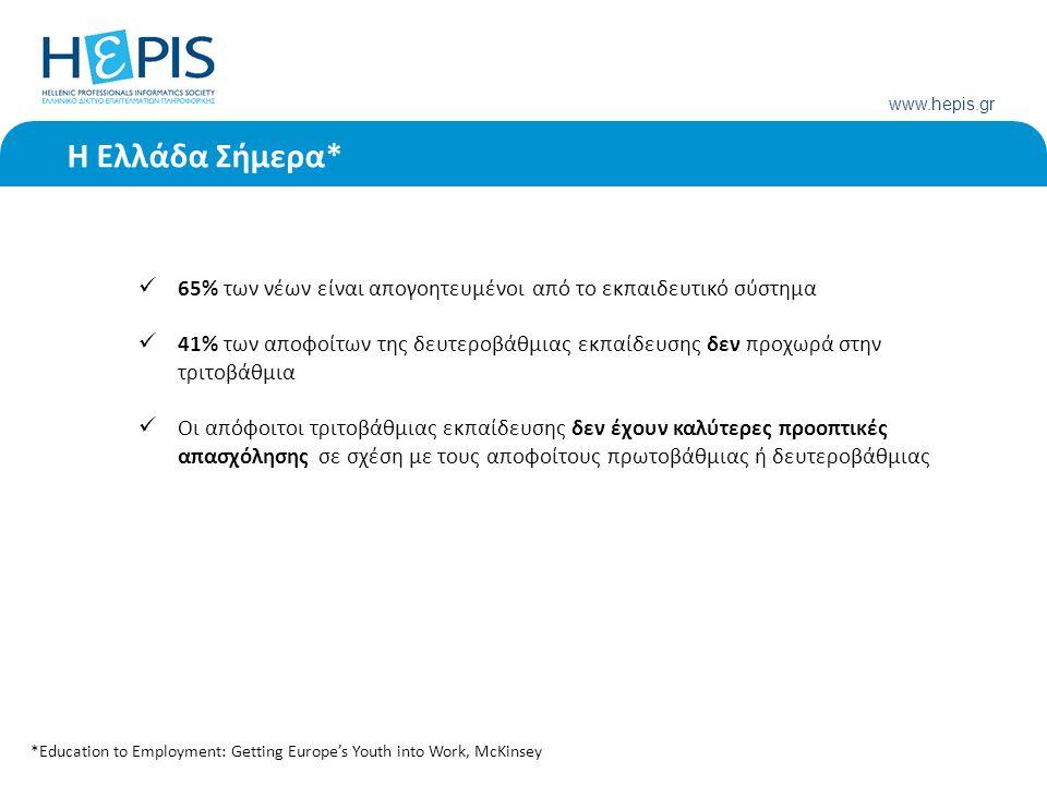 www.hepis.gr 65% των νέων είναι απογοητευμένοι από το εκπαιδευτικό σύστημα 41% των αποφοίτων της δευτεροβάθμιας εκπαίδευσης δεν προχωρά στην τριτοβάθμια Οι απόφοιτοι τριτοβάθμιας εκπαίδευσης δεν έχουν καλύτερες προοπτικές απασχόλησης σε σχέση με τους αποφοίτους πρωτοβάθμιας ή δευτεροβάθμιας *Education to Employment: Getting Europe's Youth into Work, McKinsey Η Ελλάδα Σήμερα*
