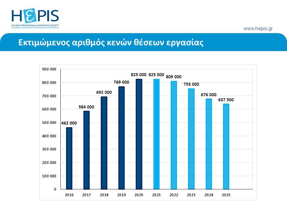 www.hepis.gr Εκτιμώμενος αριθμός κενών θέσεων εργασίας