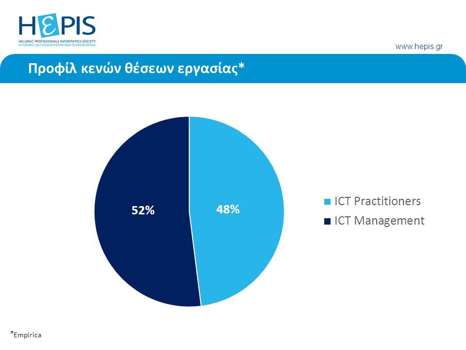 www.hepis.gr * Empirica 8 Προφίλ κενών θέσεων εργασίας*
