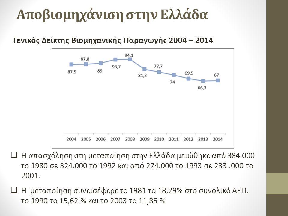 Αποβιομηχάνιση στην Ελλάδα Γενικός Δείκτης Βιομηχανικής Παραγωγής 2004 – 2014  Η απασχόληση στη μεταποίηση στην Ελλάδα μειώθηκε από 384.000 το 1980 σε 324.000 το 1992 και από 274.000 το 1993 σε 233.000 το 2001.