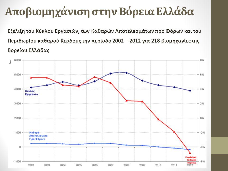Αποβιομηχάνιση στην Βόρεια Ελλάδα Εξέλιξη του Κύκλου Εργασιών, των Καθαρών Αποτελεσμάτων προ Φόρων και του Περιθωρίου καθαρού Κέρδους την περίοδο 2002 – 2012 για 218 βιομηχανίες της Βορείου Ελλάδας