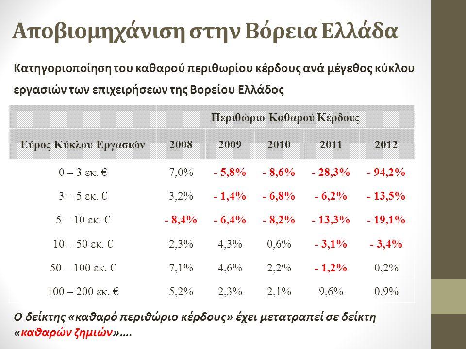 Αποβιομηχάνιση στην Βόρεια Ελλάδα Κατηγοριοποίηση του καθαρού περιθωρίου κέρδους ανά μέγεθος κύκλου εργασιών των επιχειρήσεων της Βορείου Ελλάδος Περιθώριο Καθαρού Κέρδους Εύρος Κύκλου Εργασιών20082009201020112012 0 – 3 εκ.