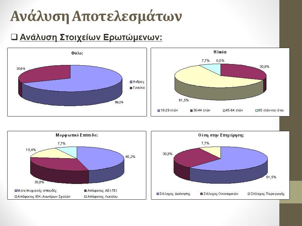 Ανάλυση Αποτελεσμάτων  Ανάλυση Στοιχείων Ερωτώμενων: