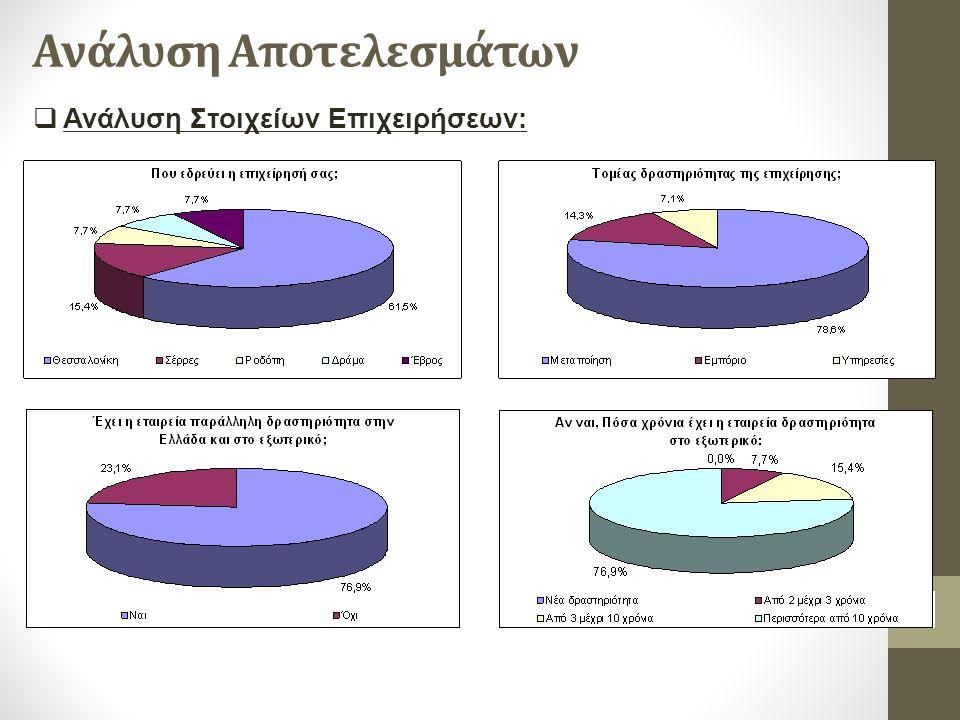 Ανάλυση Αποτελεσμάτων  Ανάλυση Στοιχείων Επιχειρήσεων: