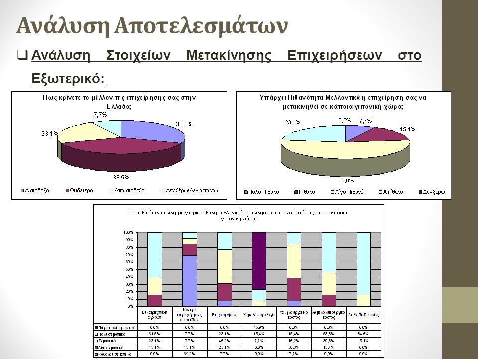 Ανάλυση Αποτελεσμάτων  Ανάλυση Στοιχείων Μετακίνησης Επιχειρήσεων στο Εξωτερικό: