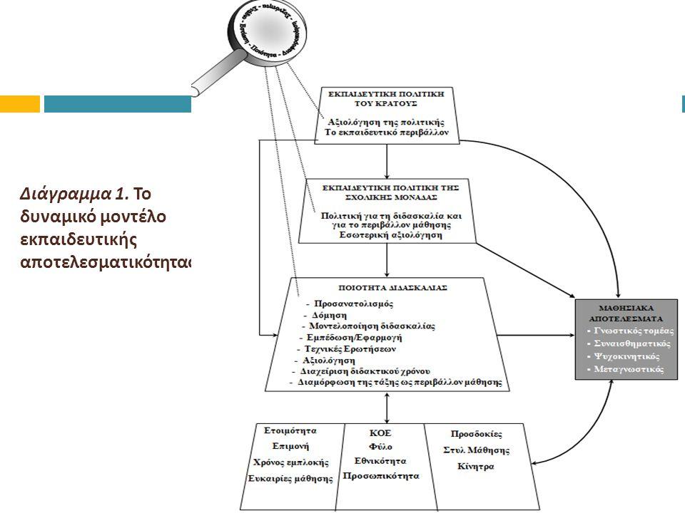Διάγραμμα 1. Το δυναμικό μοντέλο εκπαιδευτικής αποτελεσματικότητας