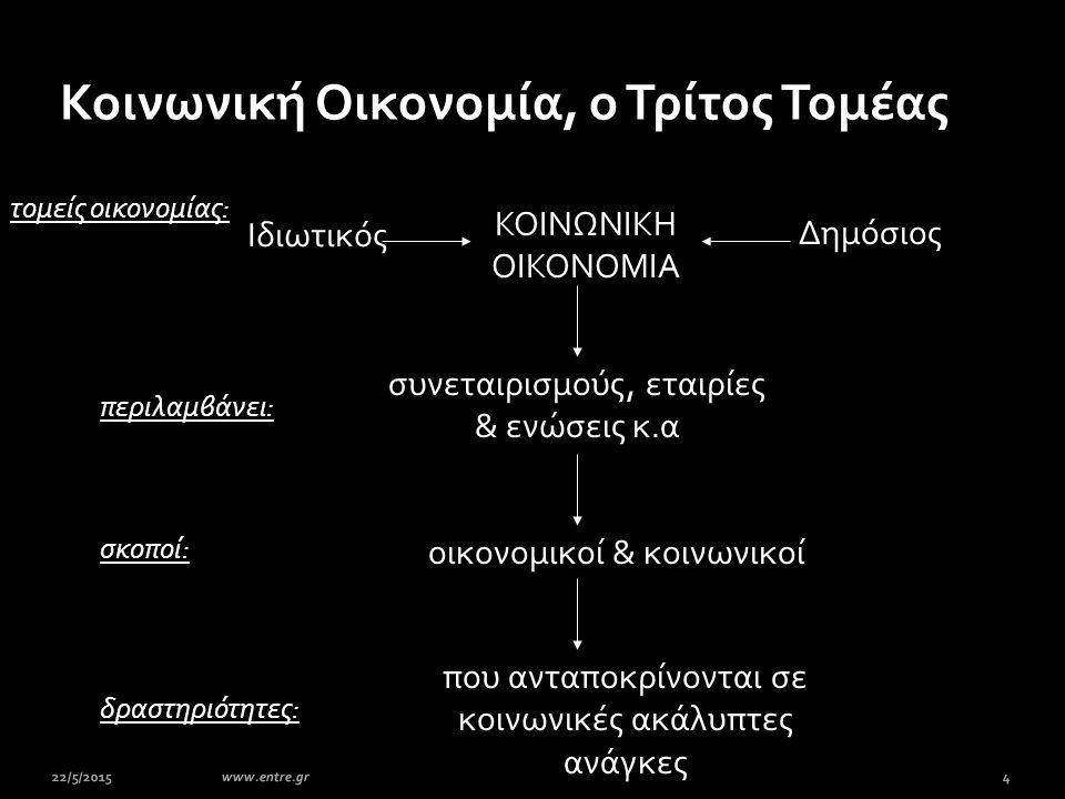 22/5/20154www.entre.gr Κοινωνική Οικονομία, ο Τρίτος Τομέας συνεταιρισμούς, εταιρίες & ενώσεις κ.α περιλαμβάνει: οικονομικοί & κοινωνικοί σκοποί: δρασ