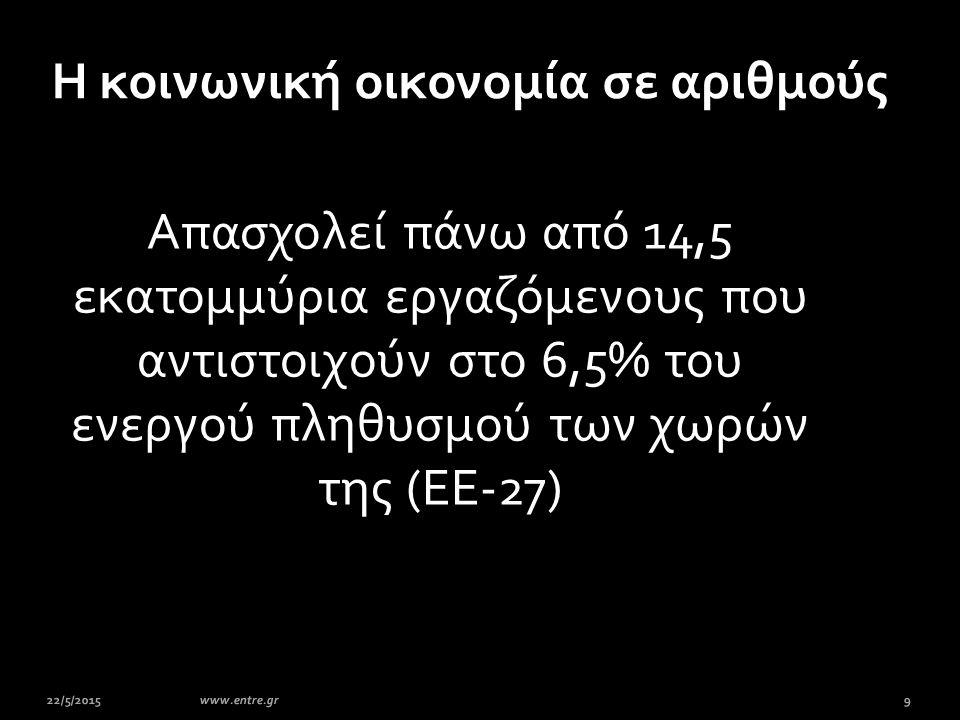 Aπασχολεί πάνω από 14,5 εκατομμύρια εργαζόμενους που αντιστοιχούν στο 6,5% του ενεργού πληθυσμού των χωρών της (ΕΕ-27) 22/5/20159www.entre.gr Η κοινων