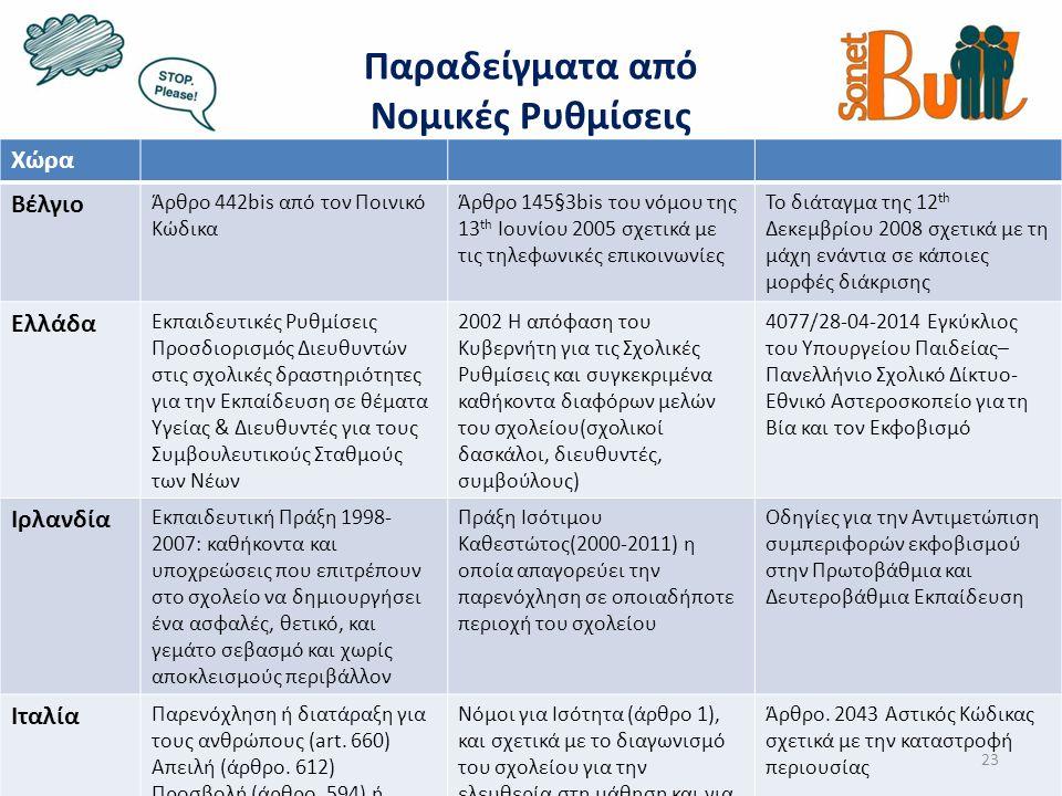 Παραδείγματα από Νομικές Ρυθμίσεις Χώρα Βέλγιο Άρθρο 442bis από τον Ποινικό Κώδικα Άρθρο 145§3bis του νόμου της 13 th Ιουνίου 2005 σχετικά με τις τηλεφωνικές επικοινωνίες Το διάταγμα της 12 th Δεκεμβρίου 2008 σχετικά με τη μάχη ενάντια σε κάποιες μορφές διάκρισης Ελλάδα Εκπαιδευτικές Ρυθμίσεις Προσδιορισμός Διευθυντών στις σχολικές δραστηριότητες για την Εκπαίδευση σε θέματα Υγείας & Διευθυντές για τους Συμβουλευτικούς Σταθμούς των Νέων 2002 Η απόφαση του Κυβερνήτη για τις Σχολικές Ρυθμίσεις και συγκεκριμένα καθήκοντα διαφόρων μελών του σχολείου(σχολικοί δασκάλοι, διευθυντές, συμβούλους) 4077/28-04-2014 Εγκύκλιος του Υπουργείου Παιδείας– Πανελλήνιο Σχολικό Δίκτυο- Εθνικό Αστεροσκοπείο για τη Βία και τον Εκφοβισμό Ιρλανδία Εκπαιδευτική Πράξη 1998- 2007: καθήκοντα και υποχρεώσεις που επιτρέπουν στο σχολείο να δημιουργήσει ένα ασφαλές, θετικό, και γεμάτο σεβασμό και χωρίς αποκλεισμούς περιβάλλον Πράξη Ισότιμου Καθεστώτος(2000-2011) η οποία απαγορεύει την παρενόχληση σε οποιαδήποτε περιοχή του σχολείου Οδηγίες για την Αντιμετώπιση συμπεριφορών εκφοβισμού στην Πρωτοβάθμια και Δευτεροβάθμια Εκπαίδευση Ιταλία Παρενόχληση ή διατάραξη για τους ανθρώπους (art.