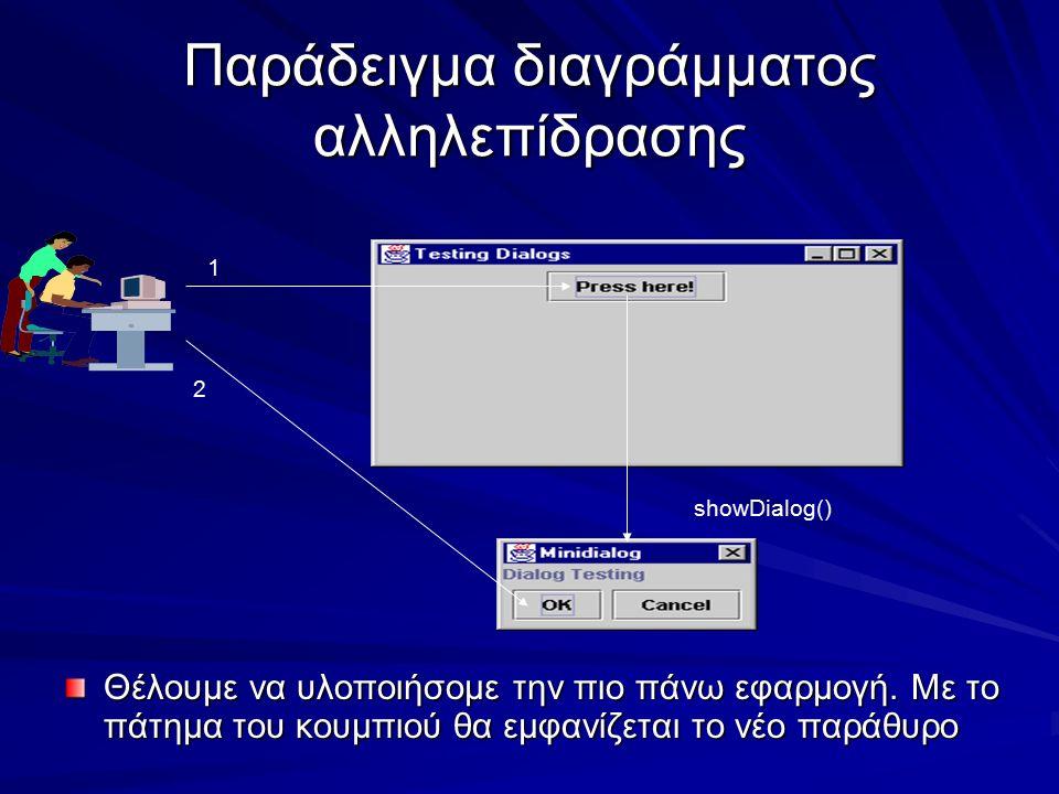 Παράδειγμα διαγράμματος αλληλεπίδρασης Θέλουμε να υλοποιήσομε την πιο πάνω εφαρμογή. Με το πάτημα του κουμπιού θα εμφανίζεται το νέο παράθυρο showDial