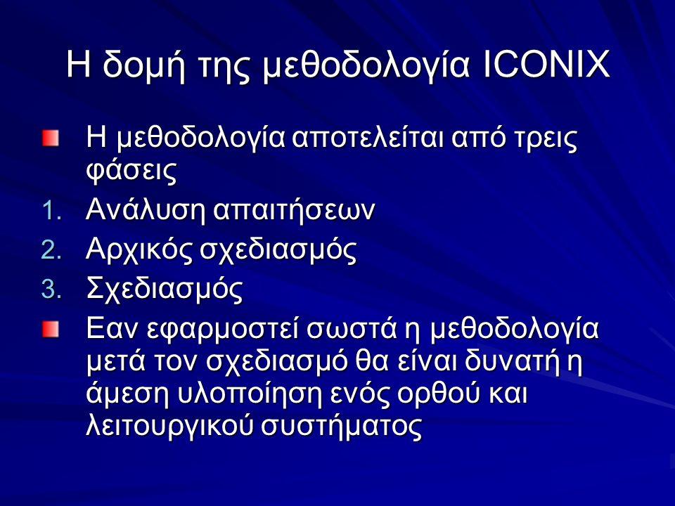 Η δομή της μεθοδολογία ICONIX Η μεθοδολογία αποτελείται από τρεις φάσεις 1. Ανάλυση απαιτήσεων 2. Αρχικός σχεδιασμός 3. Σχεδιασμός Εαν εφαρμοστεί σωστ
