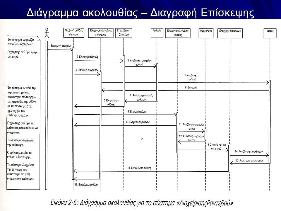 Διάγραμμα ακολουθίας – Διαγραφή Επίσκεψης