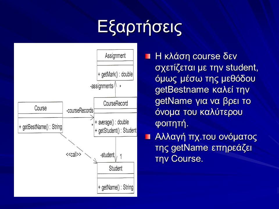 Εξαρτήσεις Η κλάση course δεν σχετίζεται με την student, όμως μέσω της μεθόδου getBestname καλεί την getName για να βρει το όνομα του καλύτερου φοιτητ