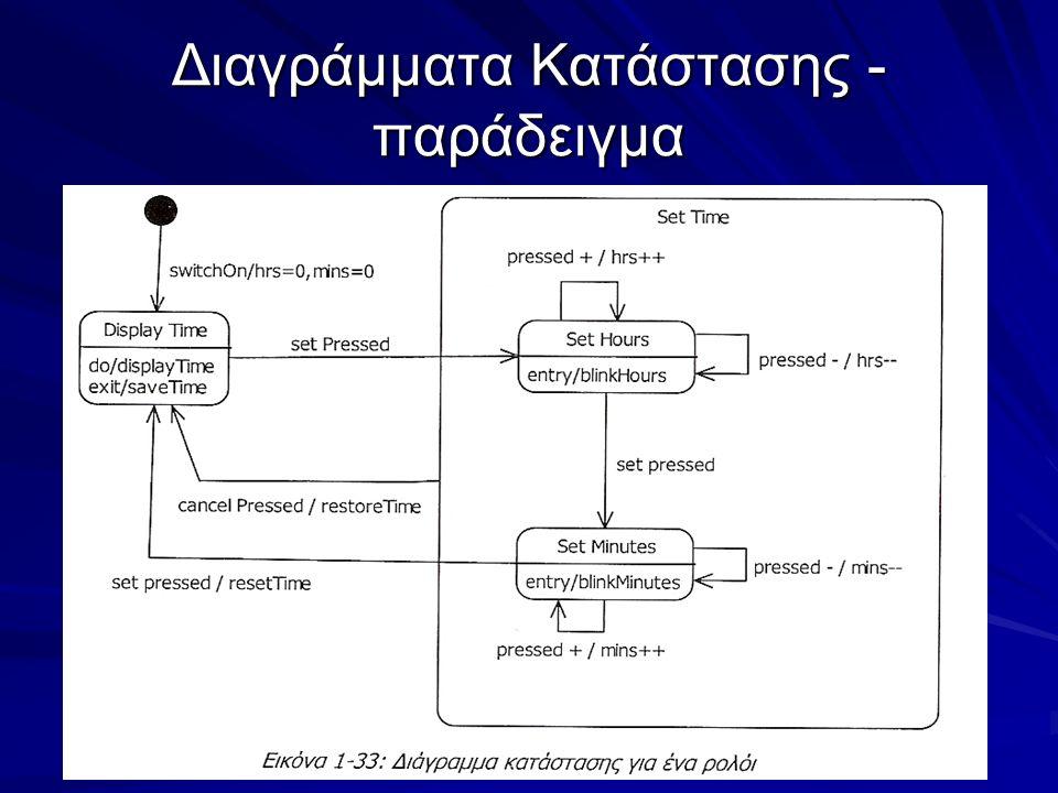 Διαγράμματα Κατάστασης - παράδειγμα