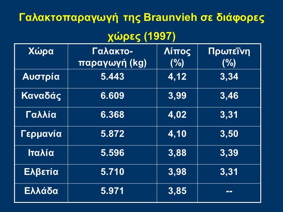 Γαλακτοπαραγωγή της Braunvieh σε διάφορες χώρες (1997) ΧώραΓαλακτο- παραγωγή (kg) Λίπος (%) Πρωτεΐνη (%) Αυστρία5.4434,123,34 Καναδάς6.6093,993,46 Γαλλία6.3684,023,31 Γερμανία5.8724,103,50 Ιταλία5.5963,883,39 Ελβετία5.7103,983,31 Ελλάδα5.9713,85--