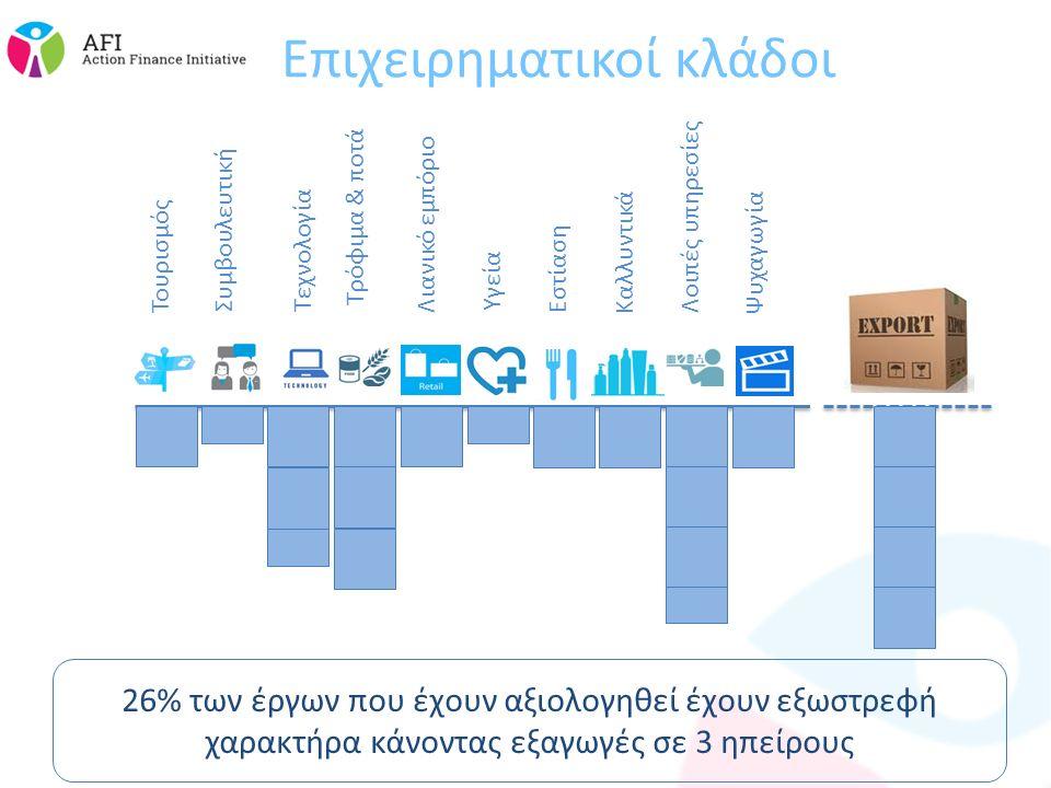 Επιχειρηματικοί κλάδοι 26% των έργων που έχουν αξιολογηθεί έχουν εξωστρεφή χαρακτήρα κάνοντας εξαγωγές σε 3 ηπείρους Τουρισμός Συμβουλευτική Τεχνολογία Τρόφιμα & ποτά Λιανικό εμπόριο Υγεία Εστίαση Καλλυντικά Λοιπές υπηρεσίες Ψυχαγωγία