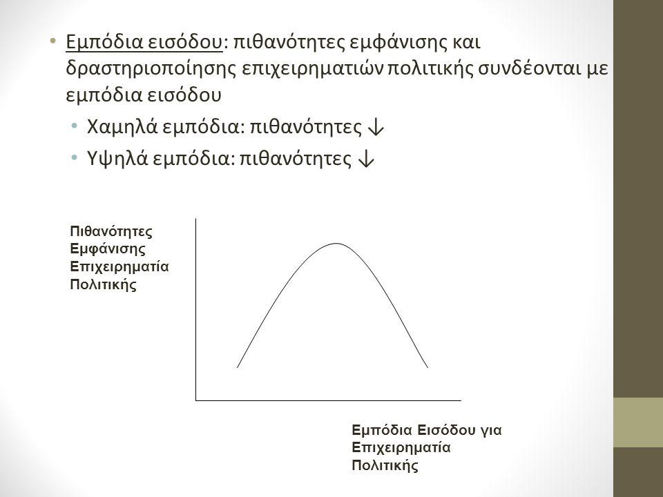 Εμπόδια εισόδου: πιθανότητες εμφάνισης και δραστηριοποίησης επιχειρηματιών πολιτικής συνδέονται με εμπόδια εισόδου Χαμηλά εμπόδια: πιθανότητες ↓ Υψηλά εμπόδια: πιθανότητες ↓ Εμπόδια Εισόδου για Επιχειρηματία Πολιτικής Πιθανότητες Εμφάνισης Επιχειρηματία Πολιτικής