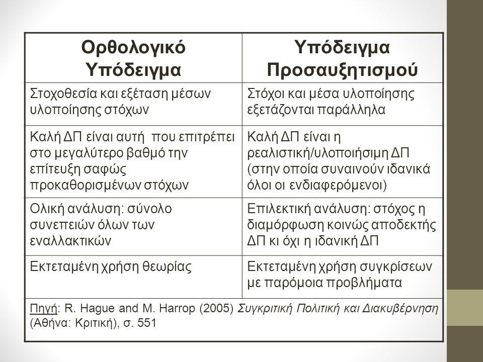 Αλλαγές στο χώρο της νοηματοδότησης: ερμηνευτικό σύστημα δρώντων ως σύστημα τριών επάλληλων φλοιών: εσωτερικός σκληρός πυρήνας αρχών πολιτικής φλοιός πολιτικής (στόχοι ΔΠ) δευτερογενής-εξωτερικός φλοιός (εξειδίκευση στόχων και εργαλείων) αλλαγές στο σκληρό πυρήνα και το δεοντολογικό κομμάτι του φλοιού πολιτικής είναι πολύ αργές.