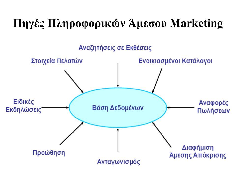 Πηγές Πληροφορικών Άμεσου Marketing