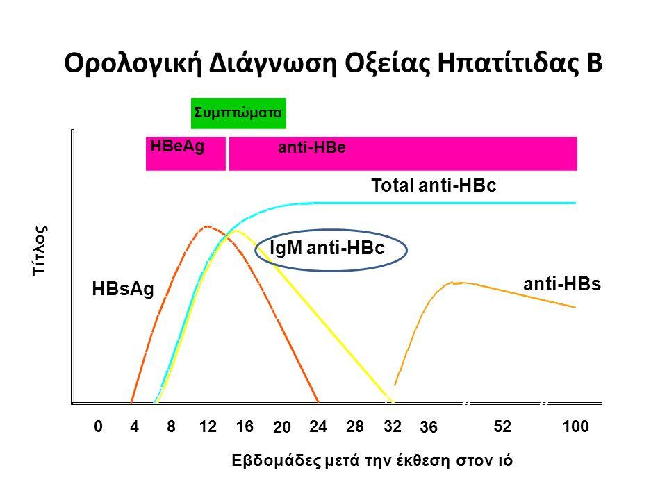 Εβδομάδες μετά την έκθεση στον ιό Συμπτώματα HBeAg anti-HBe Total anti-HBc IgM anti-HBc anti-HBs HBsAg 0481216 20 242832 36 52100 Τίτλος Ορολογική Διάγνωση Οξείας Ηπατίτιδας Β