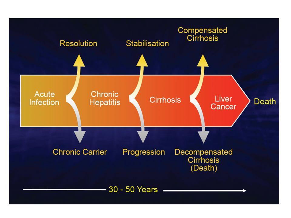 Χρόνια Λοίμωξη Περιγεννητική περίοδος < 5% Ενήλικος ζωή 30 % Παιδική ηλικία 0510 20 30405060 Χρονία λοίμωξη 90 % Χρόνια Οξεία → Χρονία HBV λοίμωξη