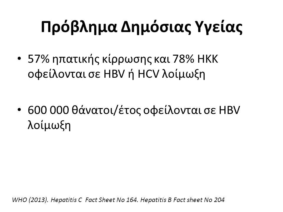 IgM anti-HBc Total anti-HBc HBsAg (>6 μήνες) Οξεία HBeAg Χρονία (Χρόνια) anti-HBe 048 12 16202428 32 36 52 Τίτλος Εβδομάδες Μετάπτωση σε Χρονιότητα