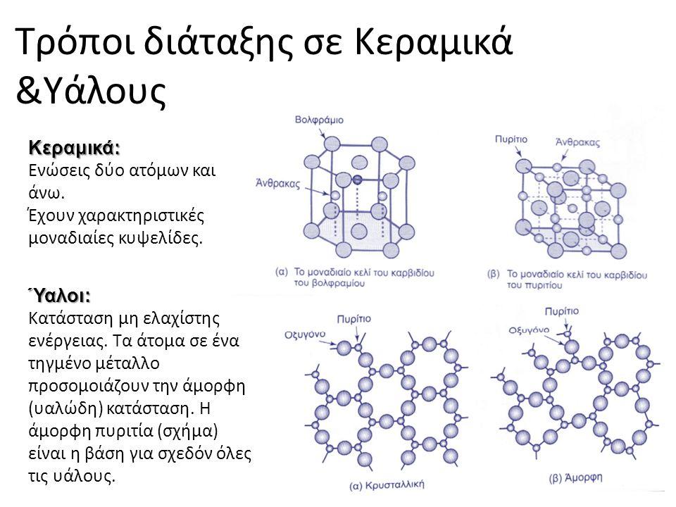 Κεραμικά: Ενώσεις δύο ατόμων και άνω. Έχουν χαρακτηριστικές μοναδιαίες κυψελίδες. Τρόποι διάταξης σε Κεραμικά &Υάλους Ύαλοι: Κατάσταση μη ελαχίστης εν