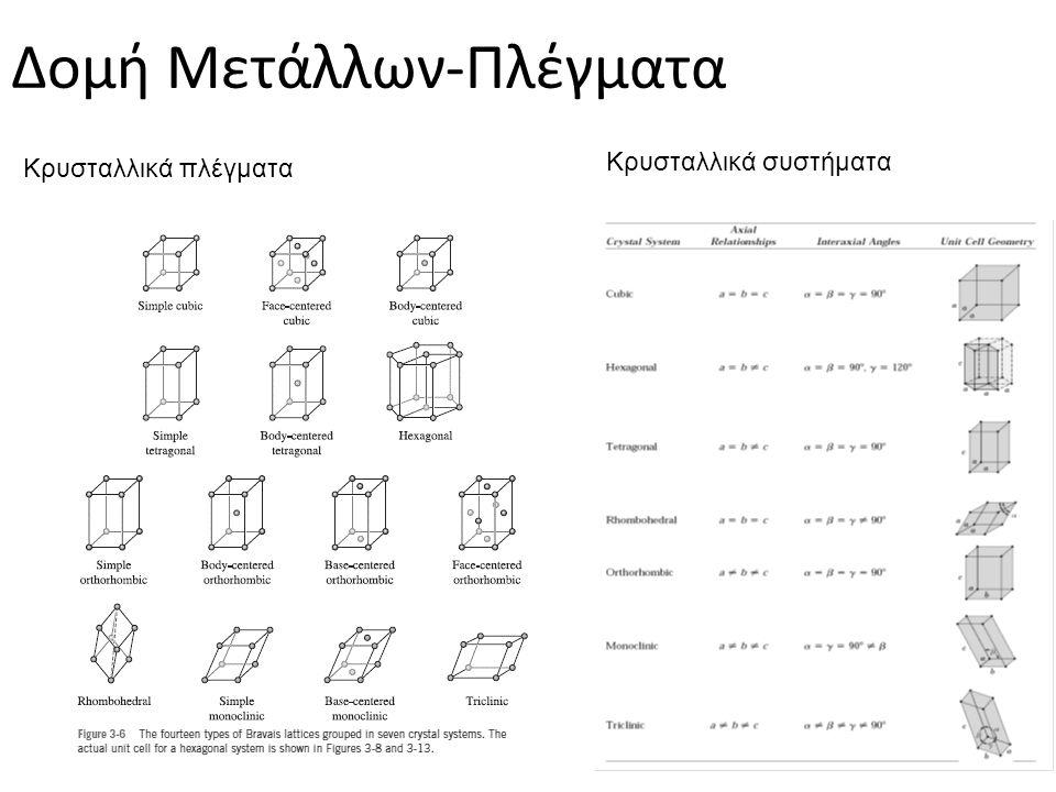 Δομή Μετάλλων-Πλέγµατα Κρυσταλλικά πλέγματα Κρυσταλλικά συστήματα