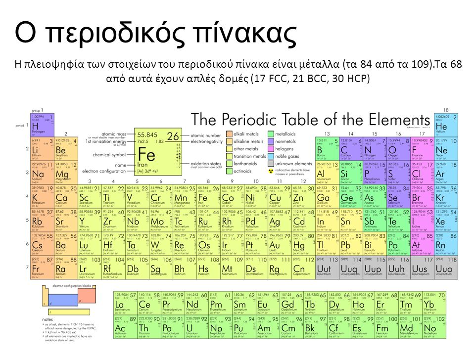 Ο περιοδικός πίνακας Η πλειοψηφία των στοιχείων του περιοδικού πίνακα είναι μέταλλα (τα 84 από τα 109).Τα 68 από αυτά έχουν απλές δομές (17 FCC, 21 BC
