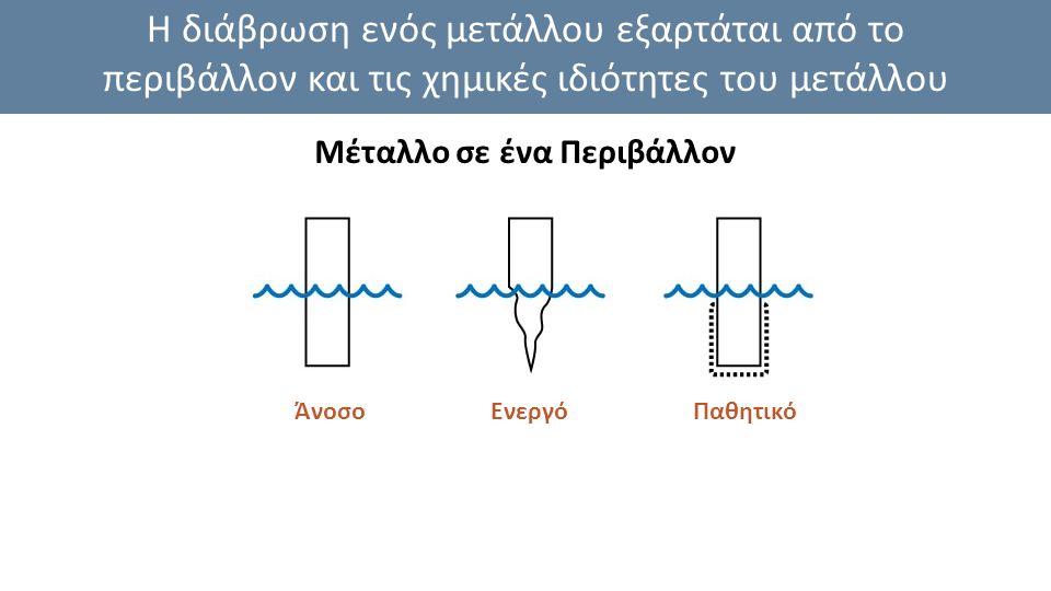 Η διάβρωση ενός μετάλλου εξαρτάται από το περιβάλλον και τις χημικές ιδιότητες του μετάλλου Μέταλλο σε ένα Περιβάλλον ΆνοσοΕνεργόΠαθητικό