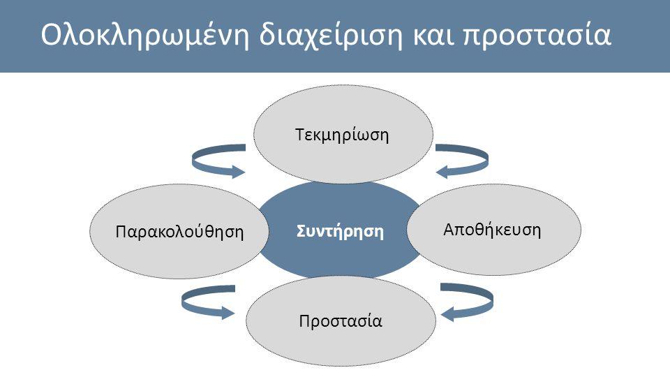 Συντήρηση Τεκμηρίωση Παρακολούθηση Προστασία Αποθήκευση Ολοκληρωμένη διαχείριση και προστασία