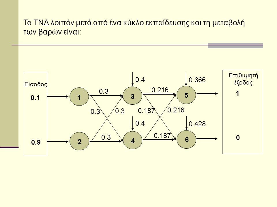 1 2 3 4 5 6 0.3 0.216 0.187 0.216 0.187 Είσοδος 0.1 0.9 Επιθυμητή έξοδος 1 0 0.4 0.366 0.428 Το ΤΝΔ λοιπόν μετά από ένα κύκλο εκπαίδευσης και τη μεταβολή των βαρών είναι: