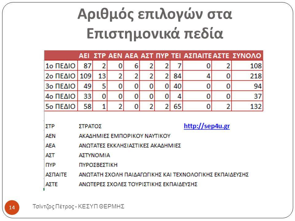Αριθμός επιλογών στα Επιστημονικά πεδία Τσίντζος Πέτρος - ΚΕΣΥΠ ΘΕΡΜΗΣ 14