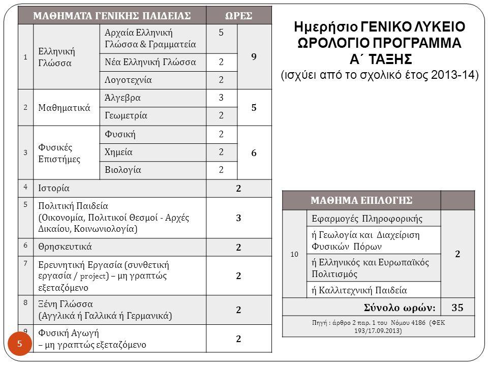 Ημερήσιο ΓΕΝΙΚΟ ΛΥΚΕΙΟ ΩΡΟΛΟΓΙΟ ΠΡΟΓΡΑΜΜΑ Α΄ ΤΑΞΗΣ (ισχύει από το σχολικό έτος 2013-14) ΜΑΘΗΜΑΤΑ ΓΕΝΙΚΗΣ ΠΑΙΔΕΙΑΣΩΡΕΣ 1 Ελληνική Γλώσσα Αρχαία Ελληνική Γλώσσα & Γραμματεία 5 9 Νέα Ελληνική Γλώσσα 2 Λογοτεχνία 2 2 Μαθηματικά Άλγεβρα 3 5 Γεωμετρία 2 3 Φυσικές Επιστήμες Φυσική 2 6 Χημεία 2 Βιολογία 2 4 Ιστορία 2 5 Πολιτική Παιδεία ( Οικονομία, Πολιτικοί Θεσμοί - Αρχές Δικαίου, Κοινωνιολογία ) 3 6 Θρησκευτικά 2 7 Ερευνητική Εργασία ( συνθετική εργασία / project) – μη γραπτώς εξεταζόμενο 2 8 Ξένη Γλώσσα ( Αγγλικά ή Γαλλικά ή Γερμανικά ) 2 9 Φυσική Αγωγή – μη γραπτώς εξεταζόμενο 2 ΜΑΘΗΜΑ ΕΠΙΛΟΓΗΣ 10 Εφαρμογές Πληροφορικής 2 ή Γεωλογία και Διαχείριση Φυσικών Πόρων ή Ελληνικός και Ευρωπαϊκός Πολιτισμός ή Καλλιτεχνική Παιδεία Σύνολο ωρών : 35 Πηγή : άρθρο 2 παρ.