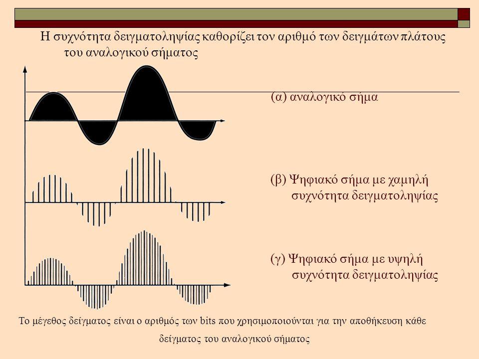 Η συχνότητα δειγματοληψίας καθορίζει τον αριθμό των δειγμάτων πλάτους του αναλογικού σήματος (α) αναλογικό σήμα (β) Ψηφιακό σήμα με χαμηλή συχνότητα δ