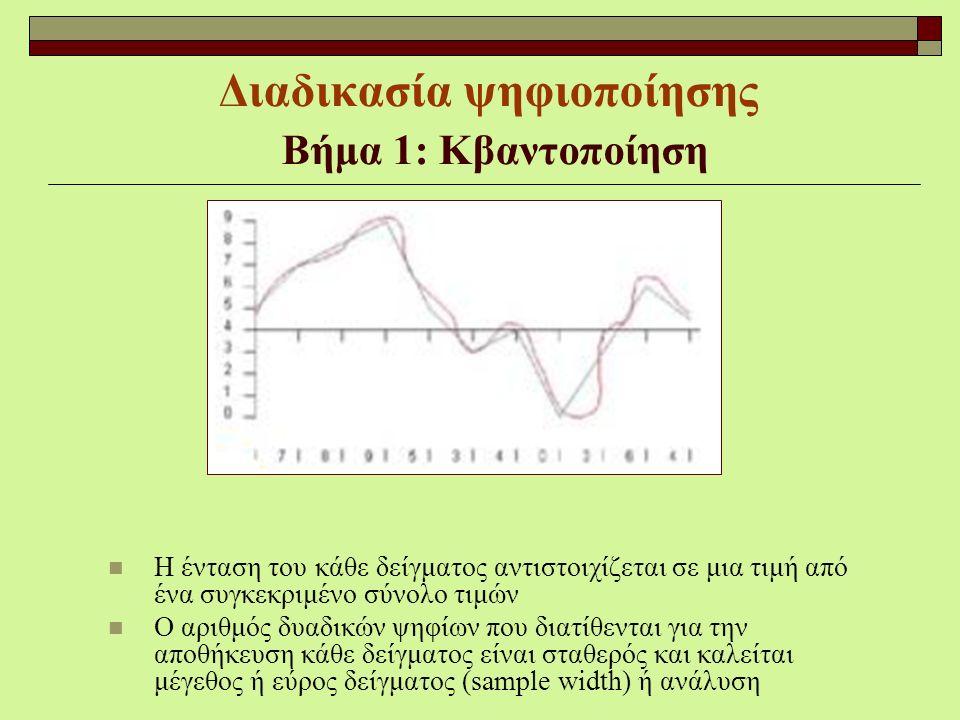 Διαδικασία ψηφιοποίησης Βήμα 1: Κβαντοποίηση Η ένταση του κάθε δείγματος αντιστοιχίζεται σε μια τιμή από ένα συγκεκριμένο σύνολο τιμών Ο αριθμός δυαδι