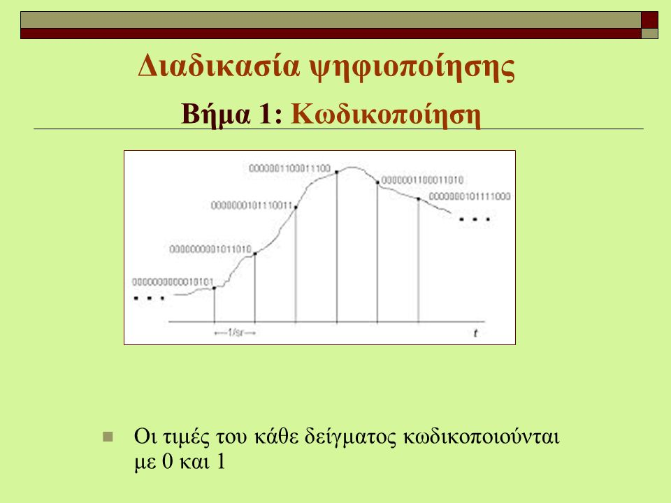 Διαδικασία ψηφιοποίησης Βήμα 1: Κωδικοποίηση Οι τιμές του κάθε δείγματος κωδικοποιούνται με 0 και 1