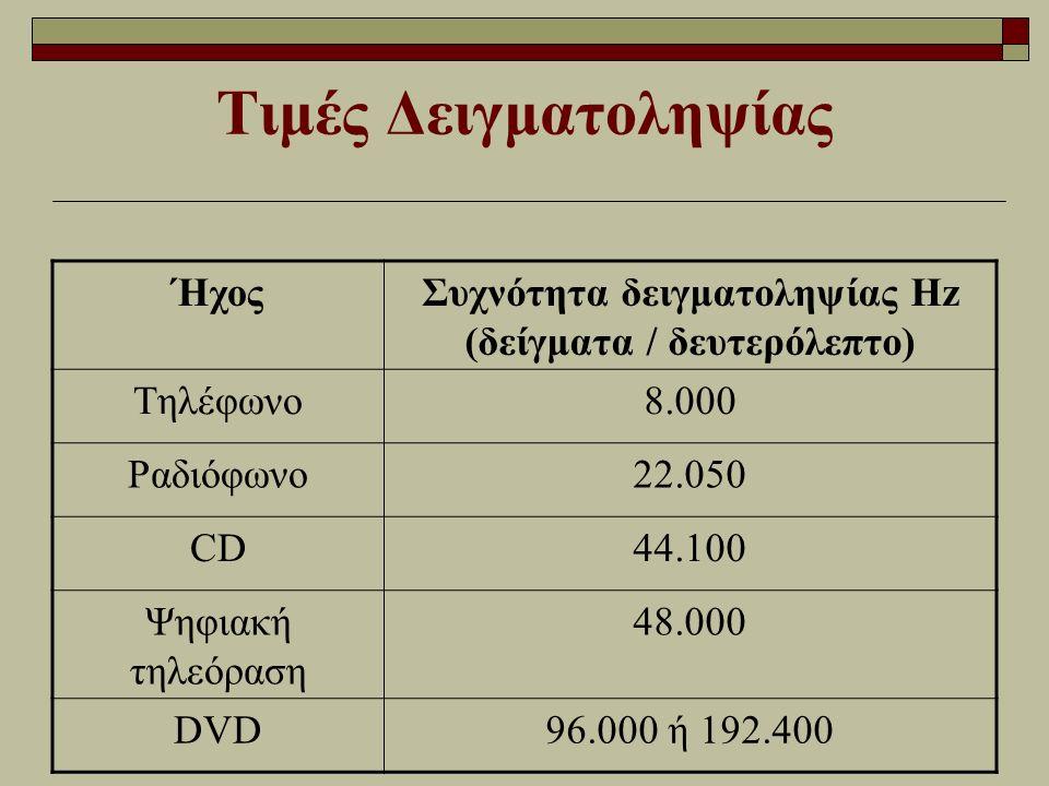 Τιμές Δειγματοληψίας ΉχοςΣυχνότητα δειγματοληψίας Ηz (δείγματα / δευτερόλεπτο) Τηλέφωνο8.000 Ραδιόφωνο22.050 CD44.100 Ψηφιακή τηλεόραση 48.000 DVD96.0